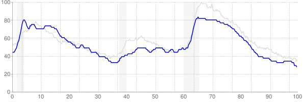 Maine monthly unemployment rate chart from 1990 to October 2019